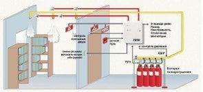 системы газового пожаротушения 1
