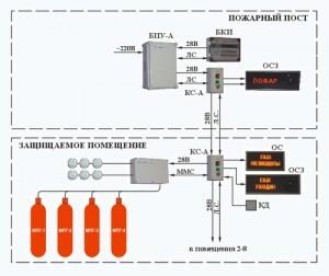 системы газового пожаротушения 2