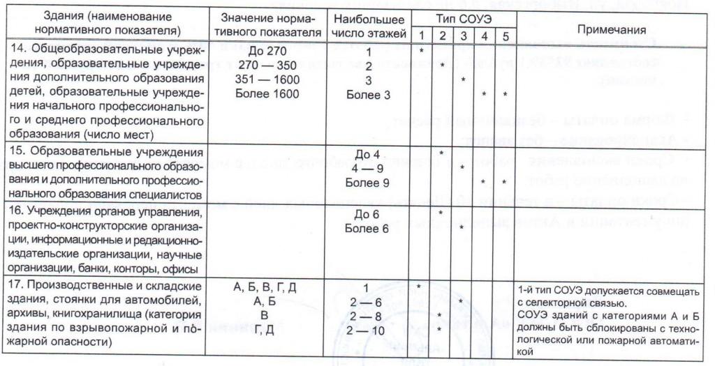тип системы оповещения 3