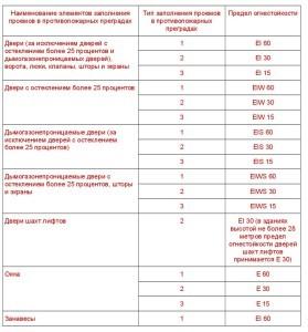 технический регламент о требованиях ПБ 10.