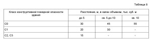 нормативный документ СП1.13130-2009