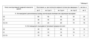 нормативный документ СП1.13130-2009. 1