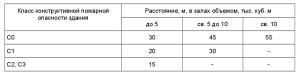 свод правил СП1.13130-2009 3