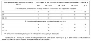 свод правил СП1.13130-2009 4