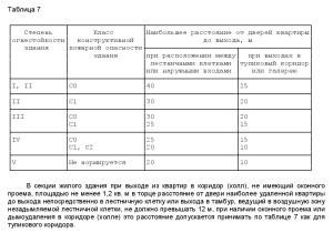 свод правил СП1.13130-2009 6
