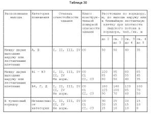 Свод Правил 13130-2009-2