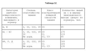 Свод Правил 13130-2009-4