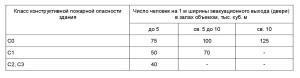 требования СП1.13130-2009 _2