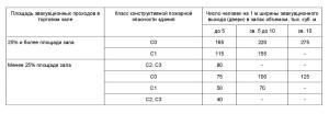 требования СП1.13130-2009 _4