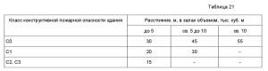 требования СП1.13130-2009 _5