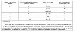 СП 2.13130-2012-10