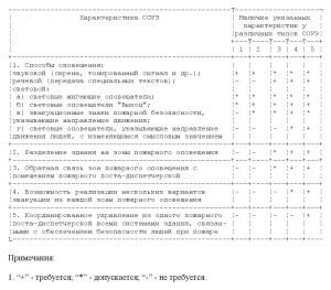 СП3.13130-2009-1