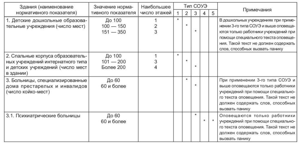 СП3.13130-2009-2