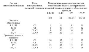 СП4.13130-2013-1