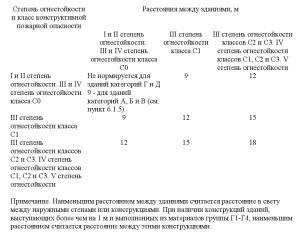 свод правил 4.13130-2013-1