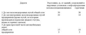нормативный документ СП4.13130-2013 .12