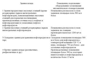 нормативный документ СП4.13130-2013 .14
