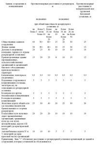 положения СП4.13130-2013-3