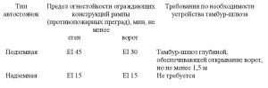 положения СП4.13130-2013-6