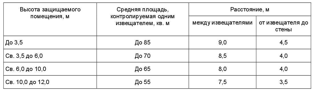 положения СП 5.13130-2009-1