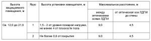 положения СП 5.13130-2009-2