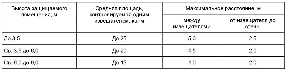 положения СП 5.13130-2009-3