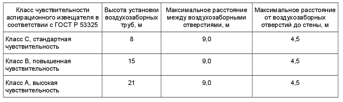 положения СП 5.13130-2009-4
