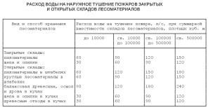 СП 8.13130.2009.5
