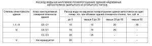 СП 8.13130.2009.6