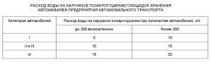 СП 8.13130.2009.7