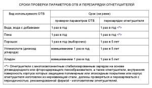 СП 9.13130-2009-1