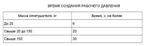 СП 9.13130-2009-3