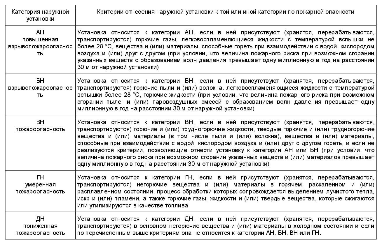 СП 12.13130-2009-2