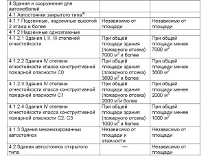 ПЕРЕЧЕНЬ 1