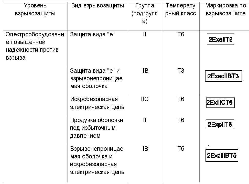 определить тип взрывозащиты 5