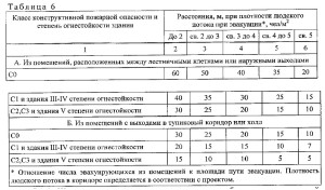 нормативный документ СП1.13130-2020. 2