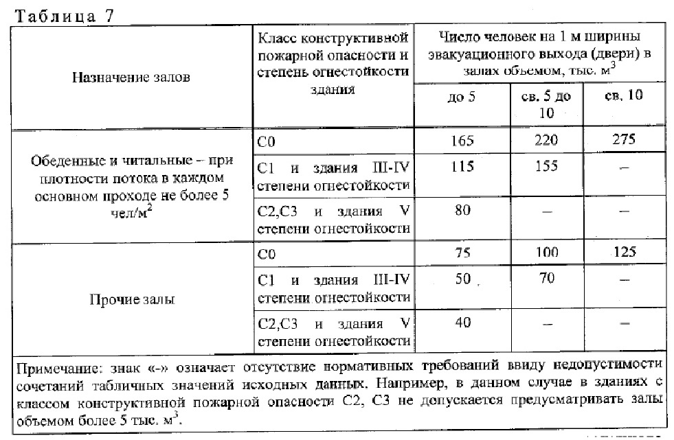 нормативный документ СП1.13130-2020. 3