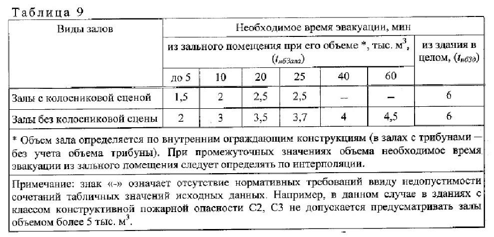 нормативный документ СП1.13130-2020. 5