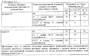 нормативный документ СП1.13130-2020. 7