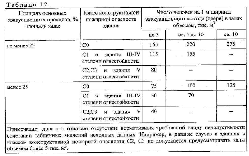 нормативный документ СП1.13130-2020. 8