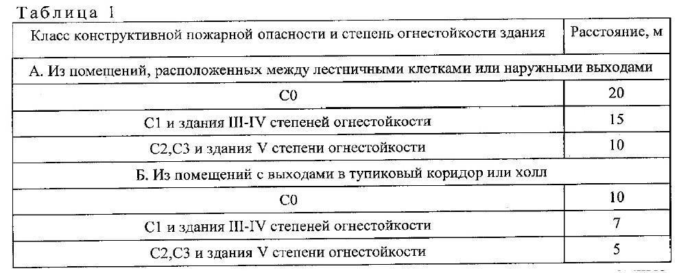 свод правил СП1.13130-2020. 1