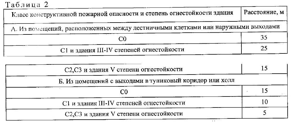 свод правил СП1.13130-2020. 2