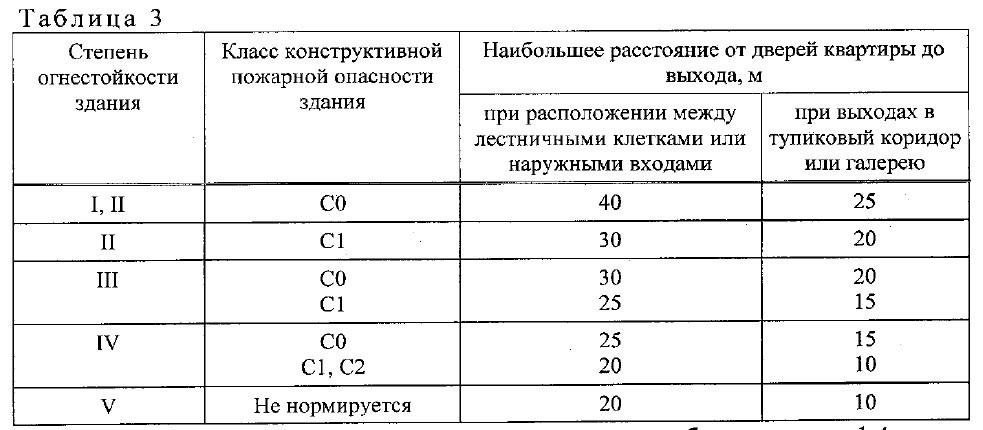 свод правил СП1.13130-2020. 3