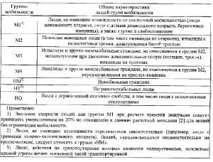 Свод Правил 1.13130-2020 2