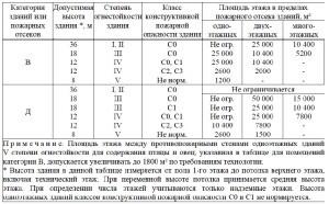 Свод Правил 2.13130-2020 3