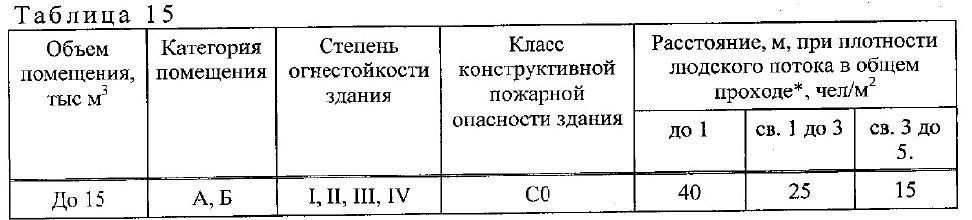 положения СП1.13130-2020 1