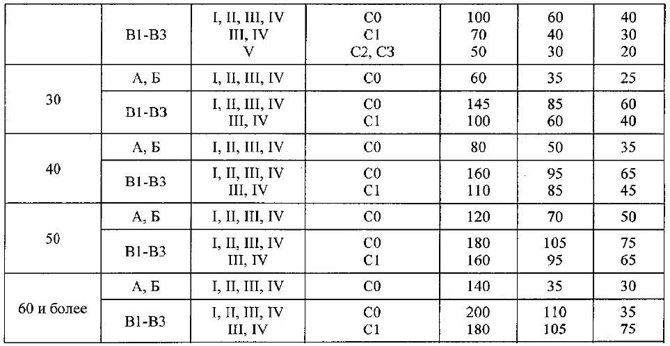 положения СП1.13130-2020 2