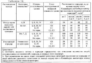 положения СП1.13130-2020 4