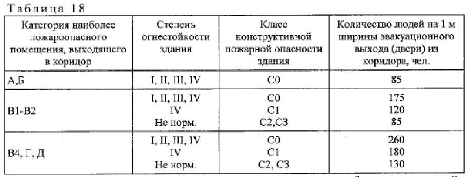 положения СП1.13130-2020 6
