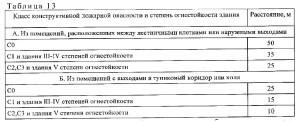 требования СП1.13130-2020 1